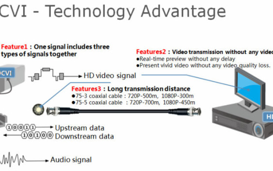 HDCVI &HD Surveillance technology